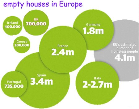 empty houses Europe