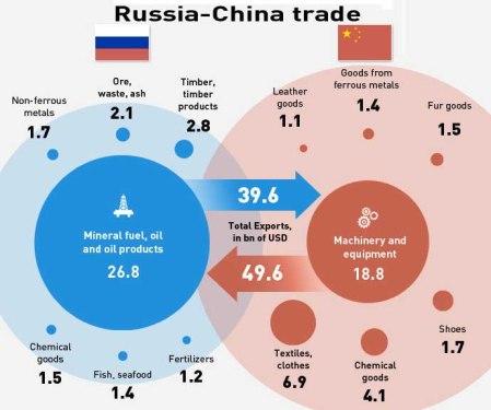 Russia-China trade