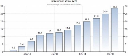 Ukraine inflation