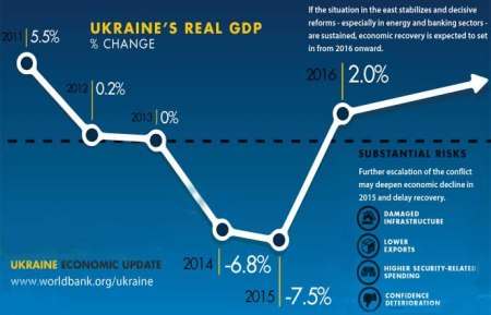 Ukraine WB predictions