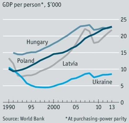 Ukraine GDP per person