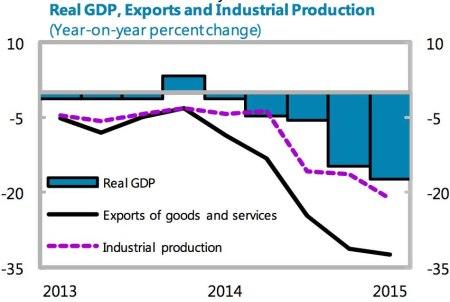 Ukraine real GDP