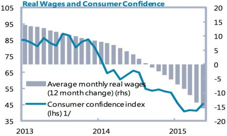 Ukraine real wages