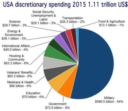 USA spending 2015