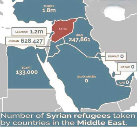 Number of refugees by country
