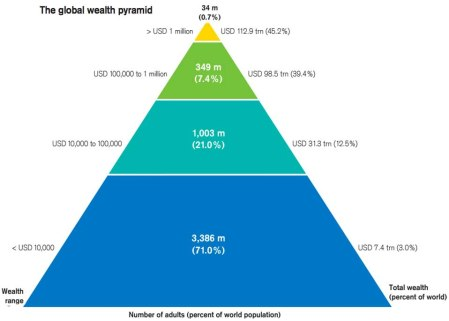 global wealth pyramid