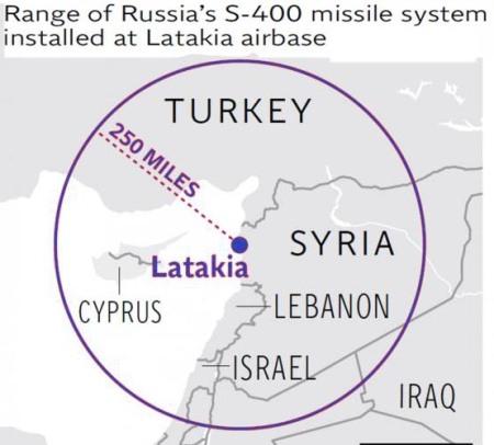 S-400 Latakia