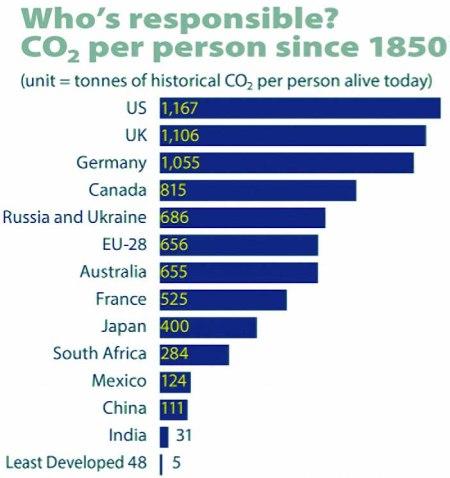 CO2 per capita emissions
