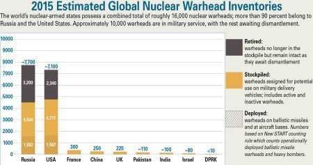 Nuclear Warhead Inventories