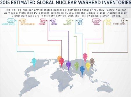 Nuclear Warheads 2015