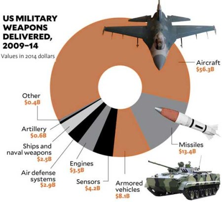US weapons sales 2009 - 14