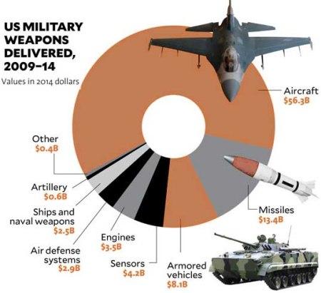 US weapons sales 2009 - 14