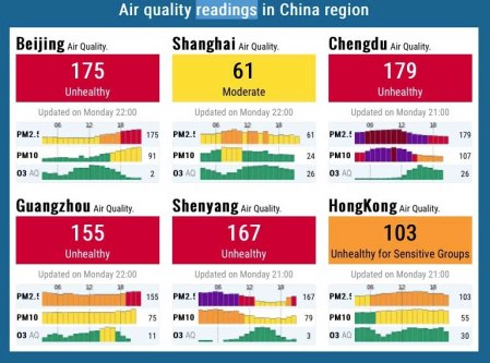 air-puality-readings-china