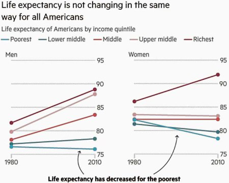 life-expectancy-us-2