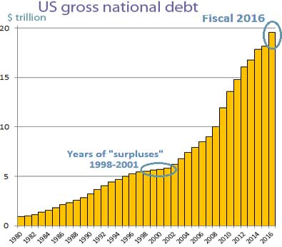 us-national-debt-1980-2016